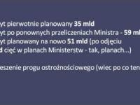 Rządowi brakuje 24000000000 zł w budżecie