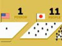 Fakty o Japonii