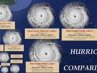 Porownanie dotychczasowych huraganow...