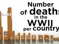Liczba zabitych w czasie II wojny światowej w przeliczeniu na państwo