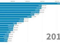 Ile zarabiają Polacy na tle innych mieszkańców Unii Europejskiej?
