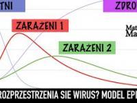 Model Rozprzestrzeniania się Epidemii Koronawirusa