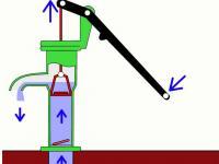 Jak działa pompa ręczna