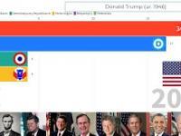WSZYSCY PREZYDENCI USA, republikanie, demokraci?